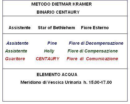 Binario Centaury (Metodo D. Kramer)