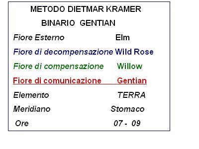 Binario Gentian (Metodo D. Kramer)