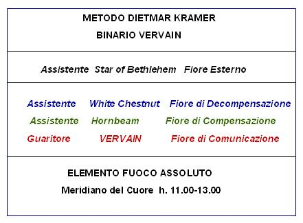 Binario Vervain (Metodo D. Kramer)