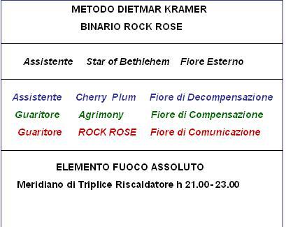 Binario Rock Rose (Metodo D. Kramer)